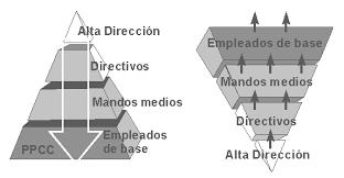 piramides-invertidas